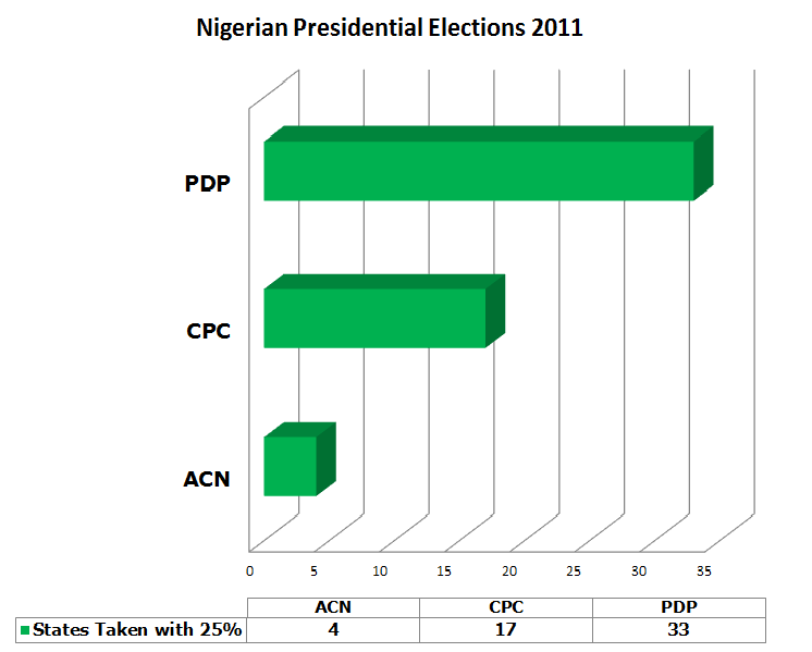 The Nigerian Presidential Elections 2011