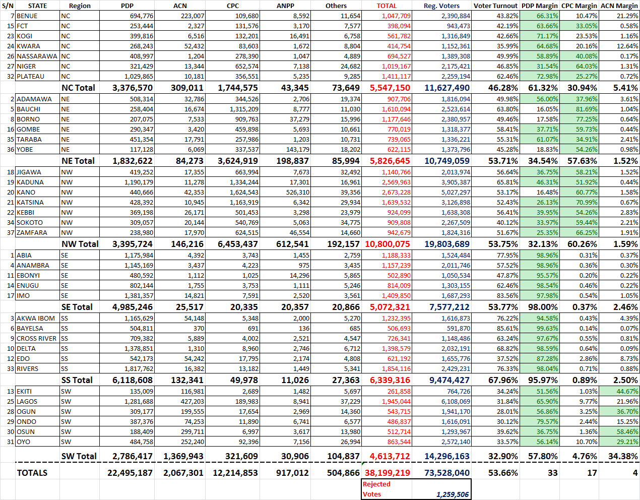 Nigerian Presidential Elections 2011 Analysis